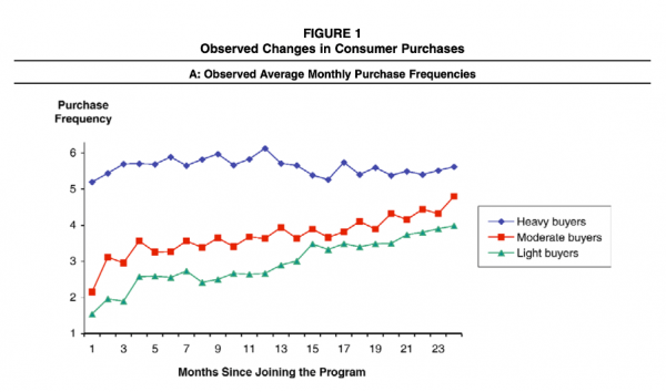 Observed changes in consumer purchases